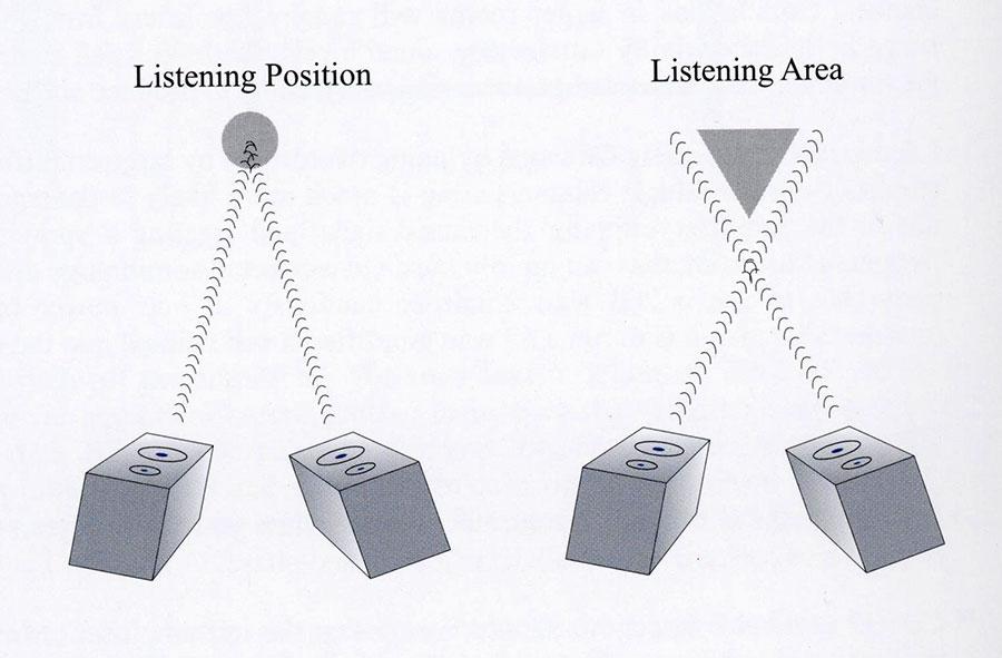 LS35a position